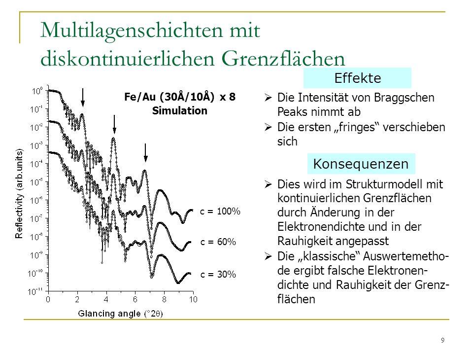 10 Diffuse Streuung Nichtsymmetrische Scans erforderlich Theorie: DWBA Beugungseffekte: Yoneda Peaks (Flügel) Maximum der Transmissionskoeffizienten Y.Yoneda, Phys.