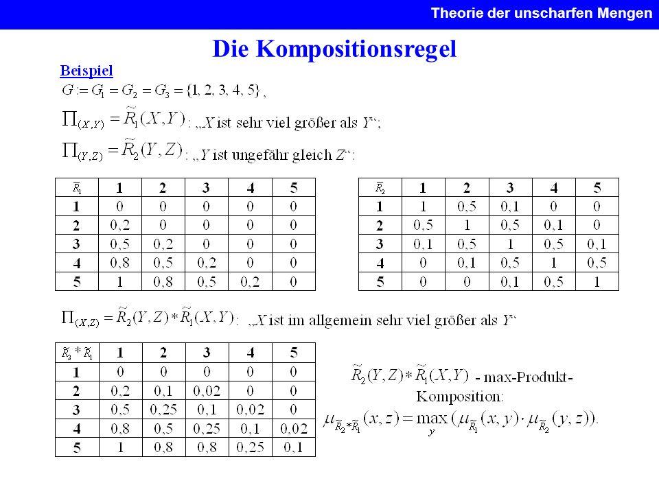 Die Kompositionsregel Theorie der unscharfen Mengen.