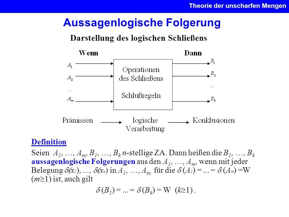 Aussagenlogische Folgerung Theorie der unscharfen Mengen. Darstellung des logischen Schließens Definition Seien A 1, …, A m, B 1, …, B k n-stellige ZA