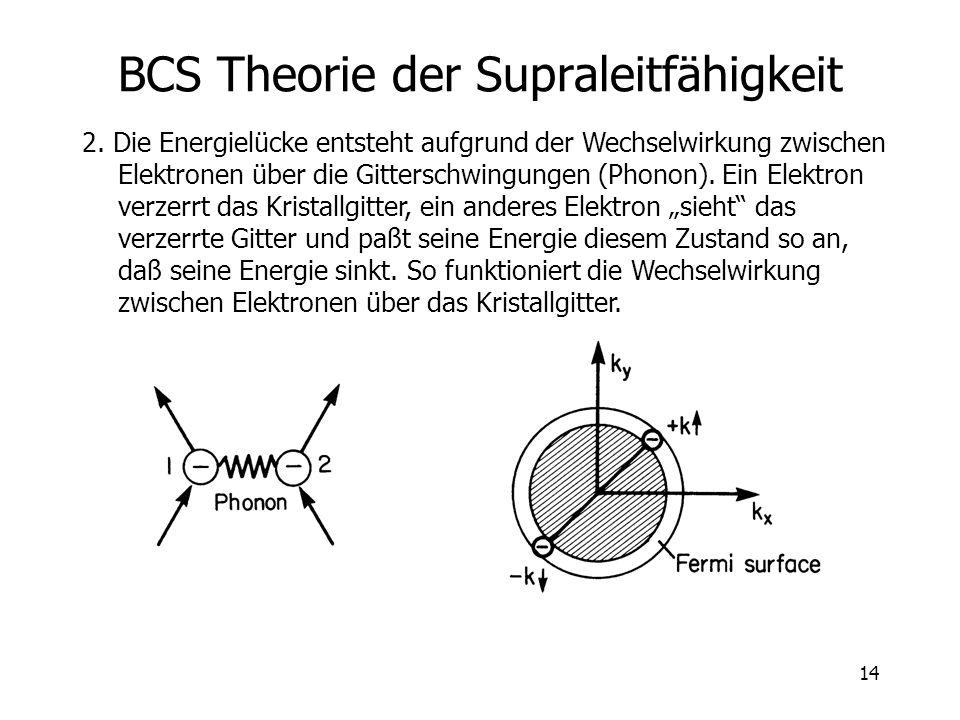 14 BCS Theorie der Supraleitfähigkeit 2. Die Energielücke entsteht aufgrund der Wechselwirkung zwischen Elektronen über die Gitterschwingungen (Phonon