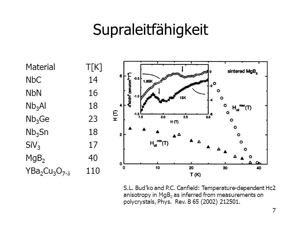 7 Supraleitfähigkeit MaterialT[K] NbC 14 NbN 16 Nb 3 Al 18 Nb 3 Ge 23 Nb 3 Sn 18 SiV 3 17 MgB 2 40 YBa 2 Cu 3 O 7- 110 S.L. Budko and P.C. Canfield: T