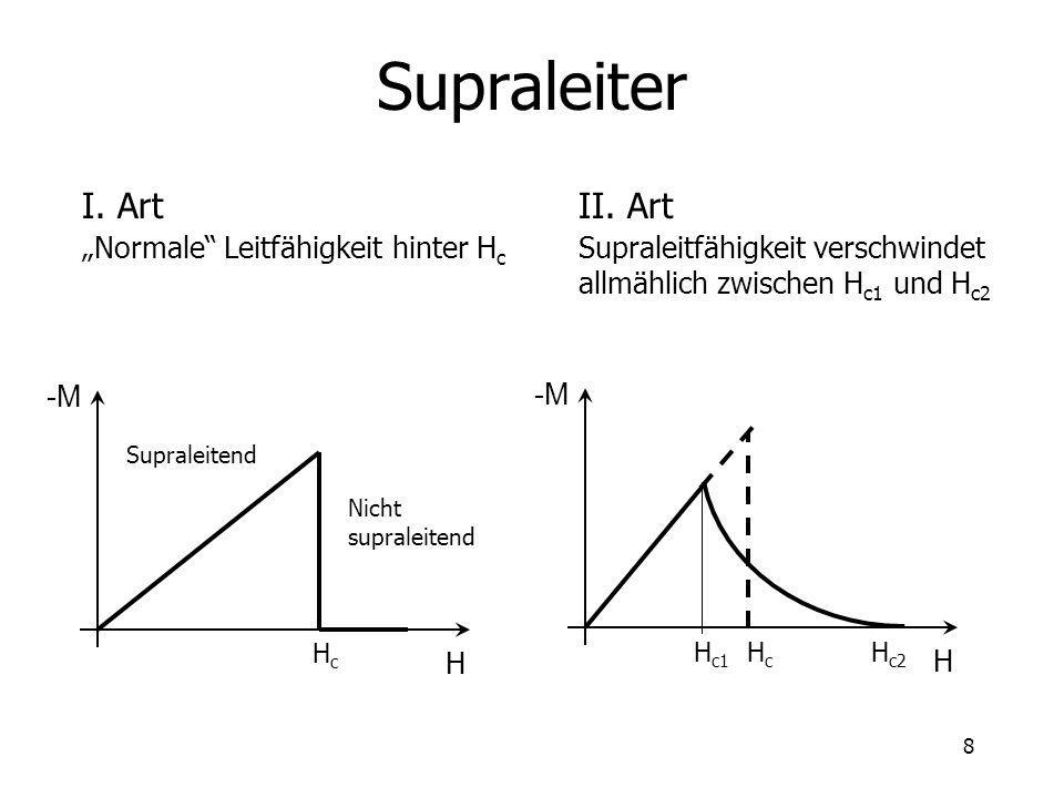 8 Supraleiter I. Art Normale Leitfähigkeit hinter H c II. Art Supraleitfähigkeit verschwindet allmählich zwischen H c1 und H c2 H -M Nicht supraleiten