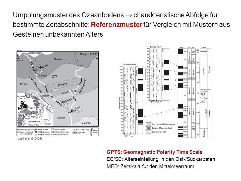 Umpolungsmuster des Ozeanbodens charakteristische Abfolge für bestimmte Zeitabschnitte: Referenzmuster für Vergleich mit Mustern aus Gesteinen unbekan