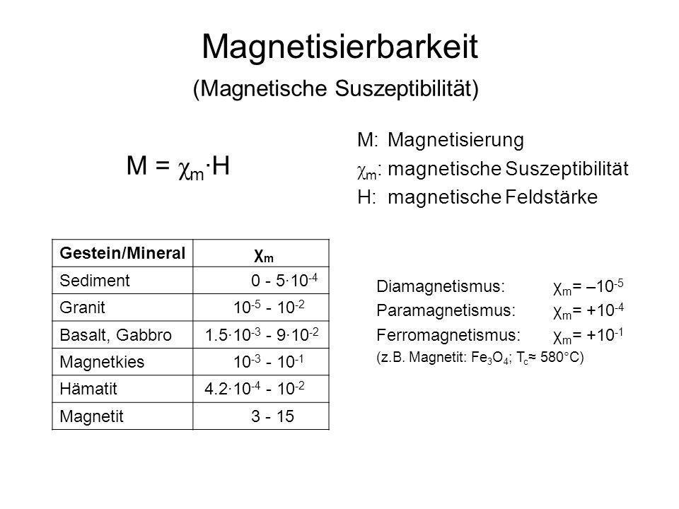 Thermoremanente Magnetisierung (TRM) Lava: ferromagnetische Minerale sind oberhalb der Curie-Temperatur paramagnetisch.