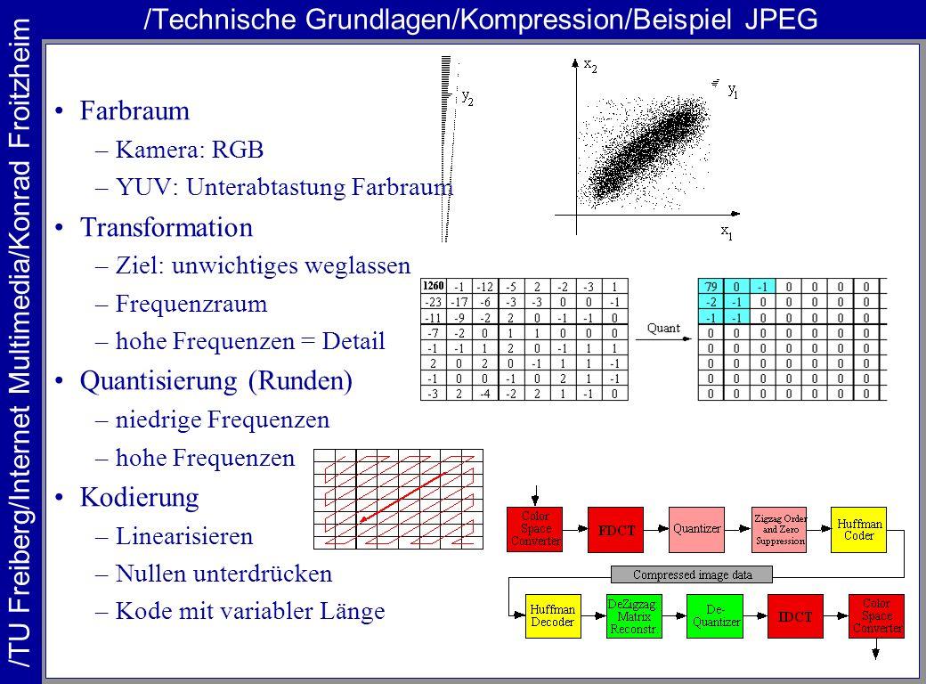 /TU Freiberg/Internet Multimedia/Konrad Froitzheim /Technische Grundlagen/Kompression/Beispiel JPEG Farbraum –Kamera: RGB –YUV: Unterabtastung Farbrau