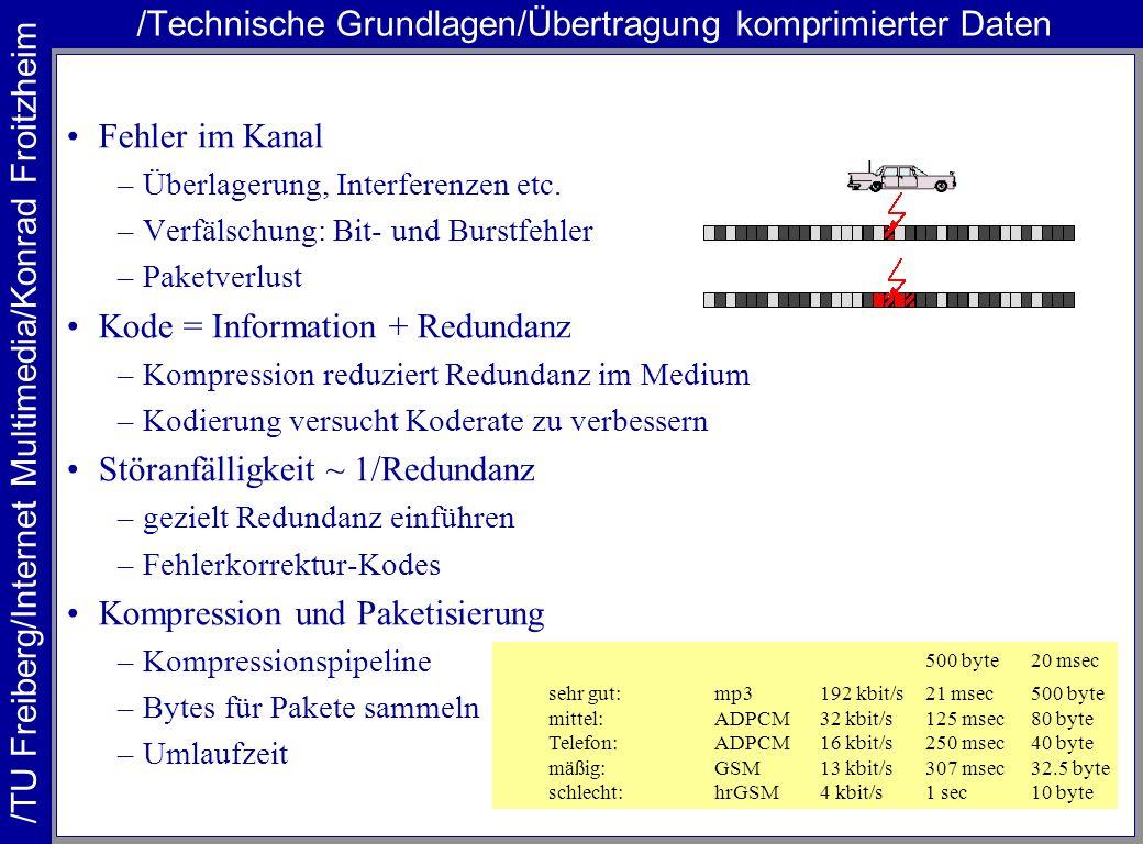 /TU Freiberg/Internet Multimedia/Konrad Froitzheim /Technische Grundlagen/Übertragung komprimierter Daten Fehler im Kanal –Überlagerung, Interferenzen