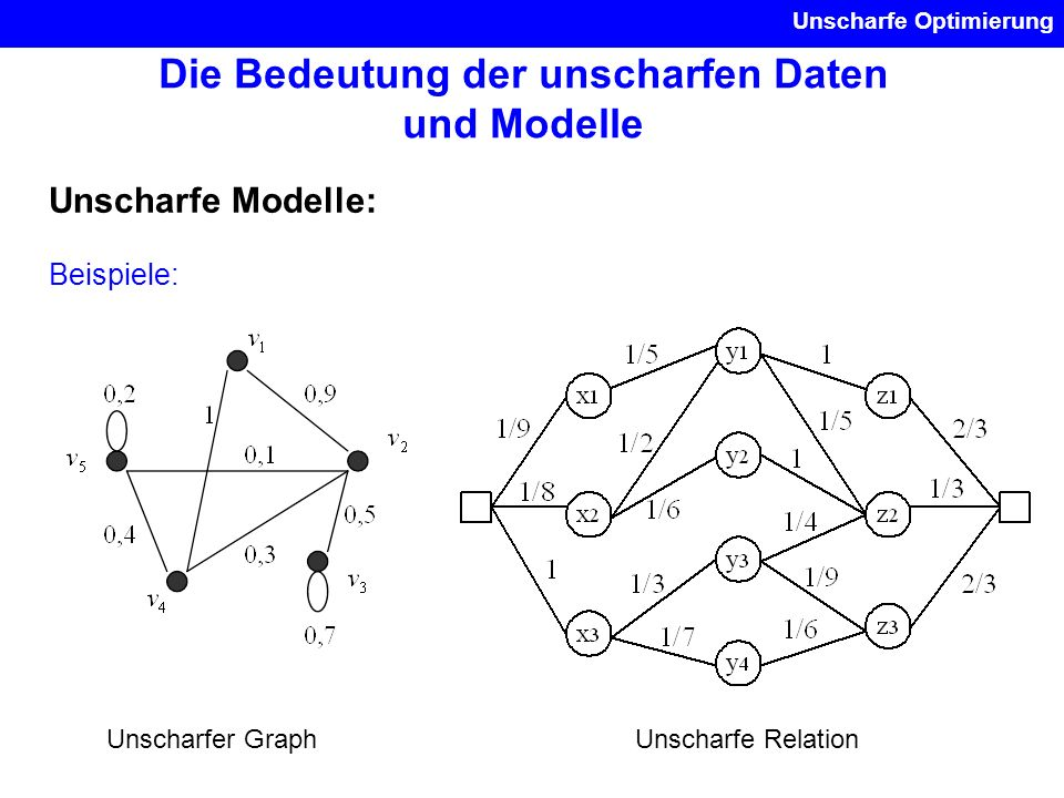 Unscharfe Optimierung Die Bedeutung der unscharfen Daten und Modelle Unscharfe Modelle: Beispiele: Unscharfer GraphUnscharfe Relation