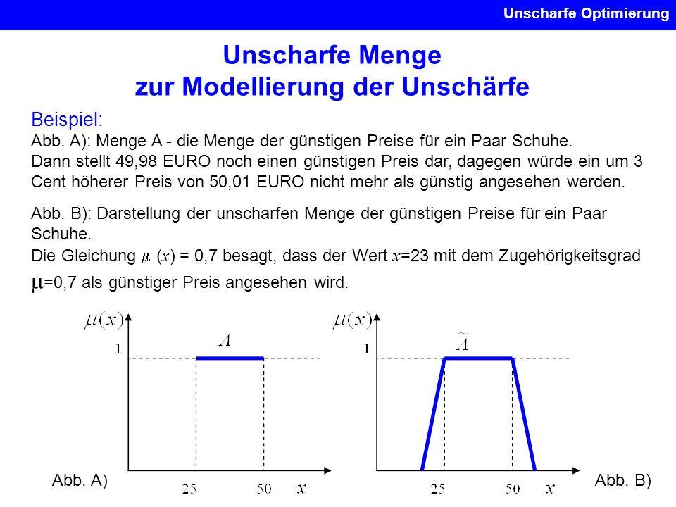 Unscharfe Menge zur Modellierung der Unschärfe Unscharfe Optimierung Beispiel: Abb. A): Menge A - die Menge der günstigen Preise für ein Paar Schuhe.