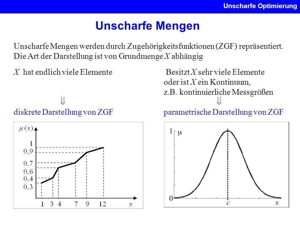 Unscharfe Mengen Unscharfe Optimierung Unscharfe Mengen werden durch Zugehörigkeitsfunktionen (ZGF) repräsentiert. Die Art der Darstellung ist von Gru