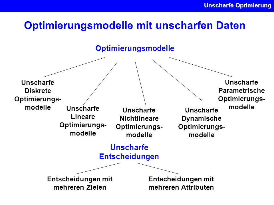Unscharfe Optimierung Optimierungsmodelle mit unscharfen Daten Optimierungsmodelle Unscharfe Lineare Optimierungs- modelle Unscharfe Nichtlineare Opti