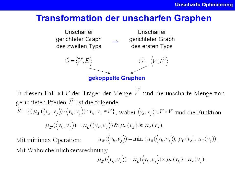 Unscharfe Optimierung Transformation der unscharfen Graphen Unscharfer gerichteter Graph des zweiten Typs Unscharfer gerichteter Graph des ersten Typs