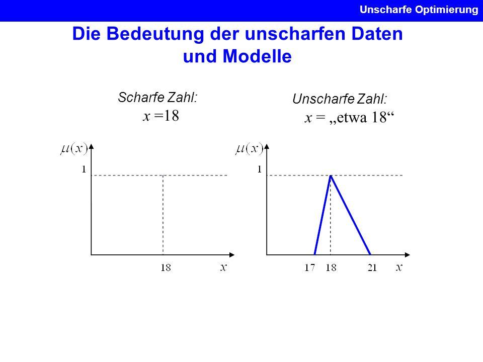 Unscharfe Optimierung Die Bedeutung der unscharfen Daten und Modelle Scharfe Zahl: x =18 Unscharfe Zahl: x = etwa 18
