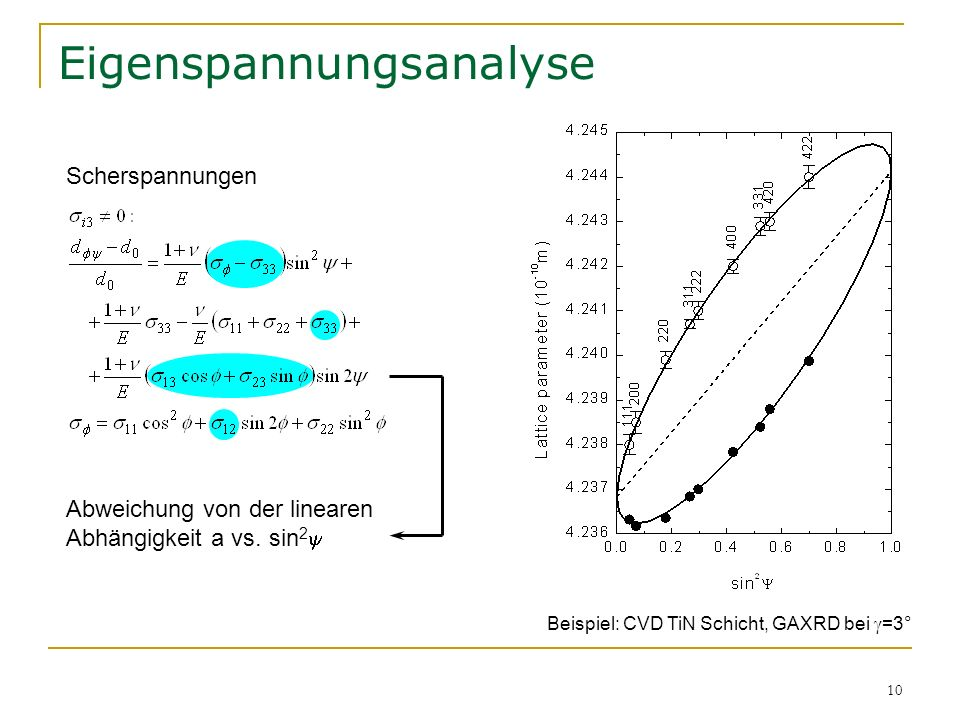10 Eigenspannungsanalyse Scherspannungen Abweichung von der linearen Abhängigkeit a vs. sin 2 Beispiel: CVD TiN Schicht, GAXRD bei =3°