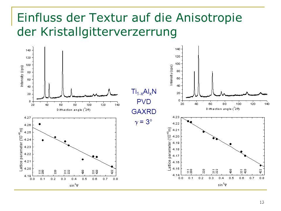 13 Einfluss der Textur auf die Anisotropie der Kristallgitterverzerrung Ti 1-x Al x N PVD GAXRD = 3°