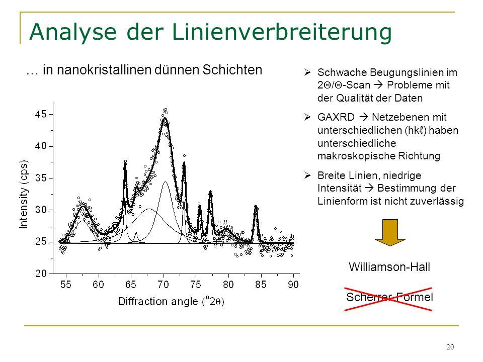 20 Analyse der Linienverbreiterung … in nanokristallinen dünnen Schichten Schwache Beugungslinien im 2 / -Scan Probleme mit der Qualität der Daten GAX