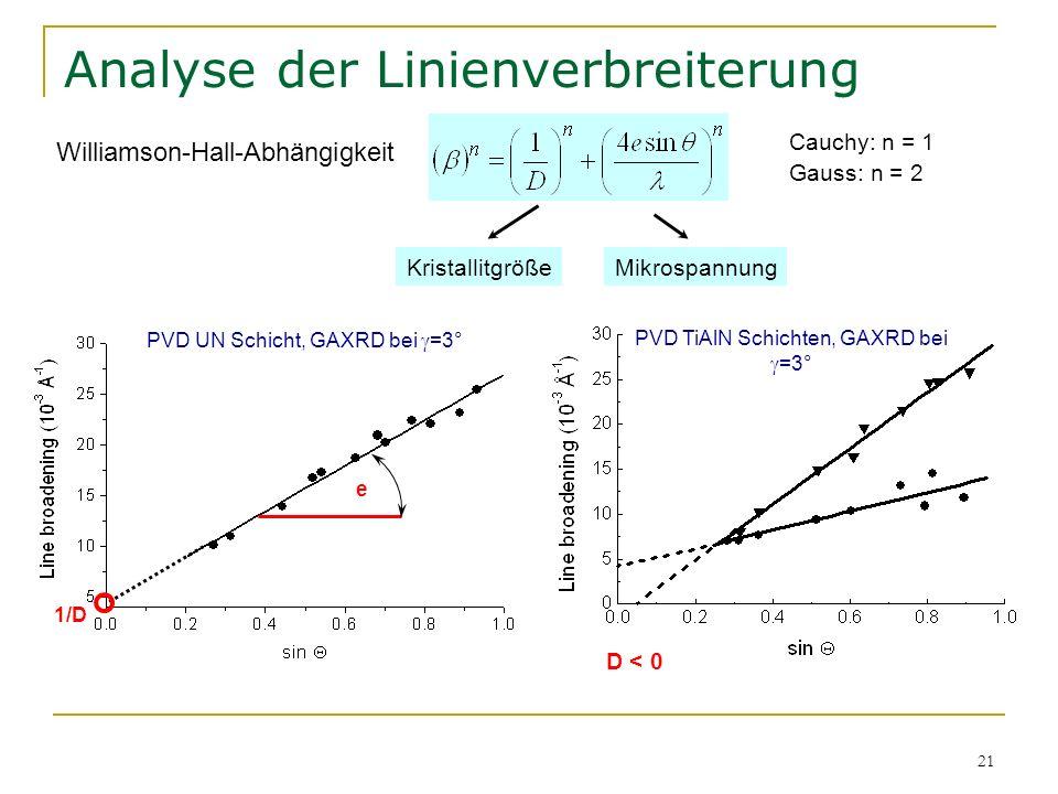 21 Analyse der Linienverbreiterung Williamson-Hall-Abhängigkeit 1/D e KristallitgrößeMikrospannung PVD UN Schicht, GAXRD bei =3° D < 0 Cauchy: n = 1 G