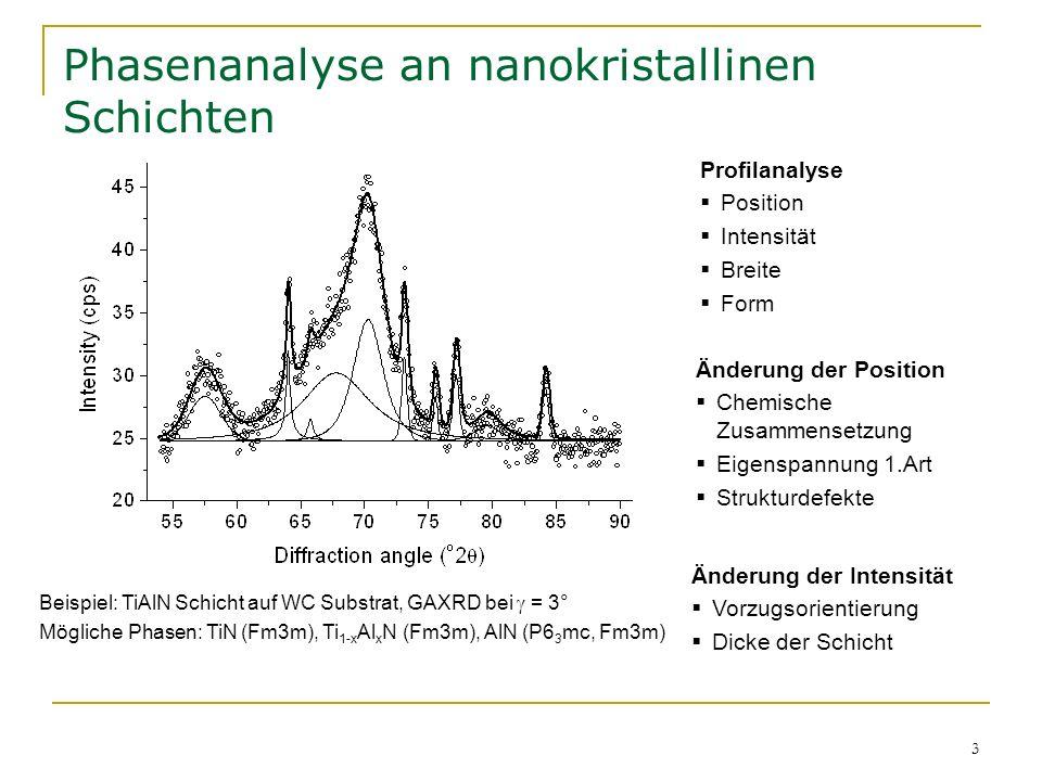 3 Phasenanalyse an nanokristallinen Schichten Änderung der Intensität Vorzugsorientierung Dicke der Schicht Änderung der Position Chemische Zusammense