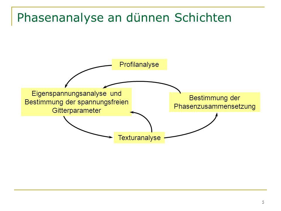 5 Phasenanalyse an dünnen Schichten Eigenspannungsanalyse und Bestimmung der spannungsfreien Gitterparameter Bestimmung der Phasenzusammensetzung Text
