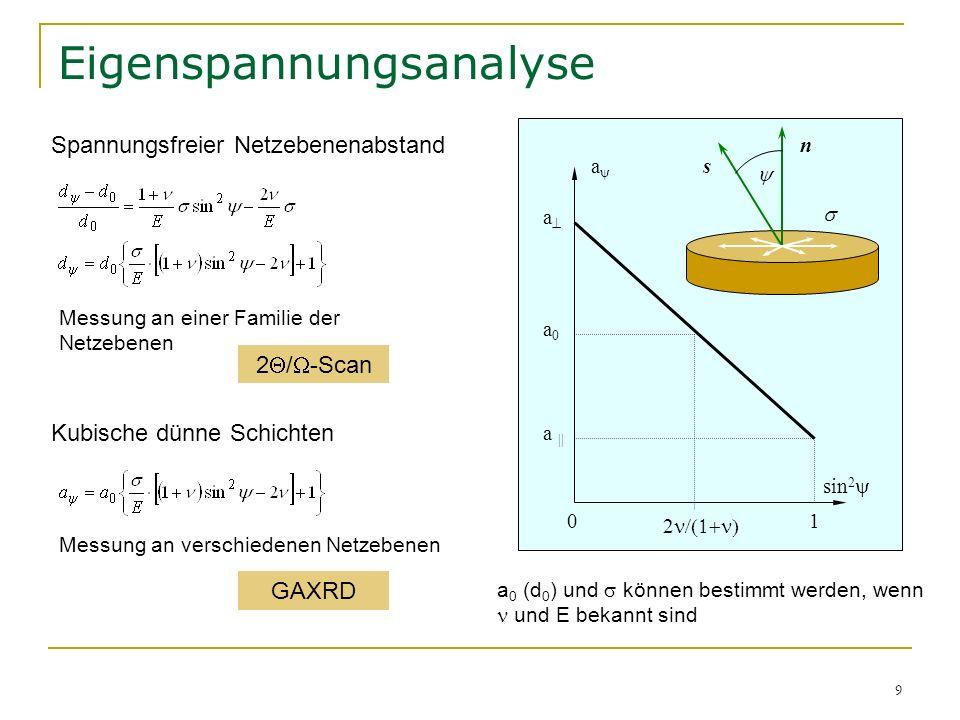 20 Analyse der Linienverbreiterung … in nanokristallinen dünnen Schichten Schwache Beugungslinien im 2 / -Scan Probleme mit der Qualität der Daten GAXRD Netzebenen mit unterschiedlichen (hk) haben unterschiedliche makroskopische Richtung Breite Linien, niedrige Intensität Bestimmung der Linienform ist nicht zuverlässig Williamson-Hall Scherrer Formel