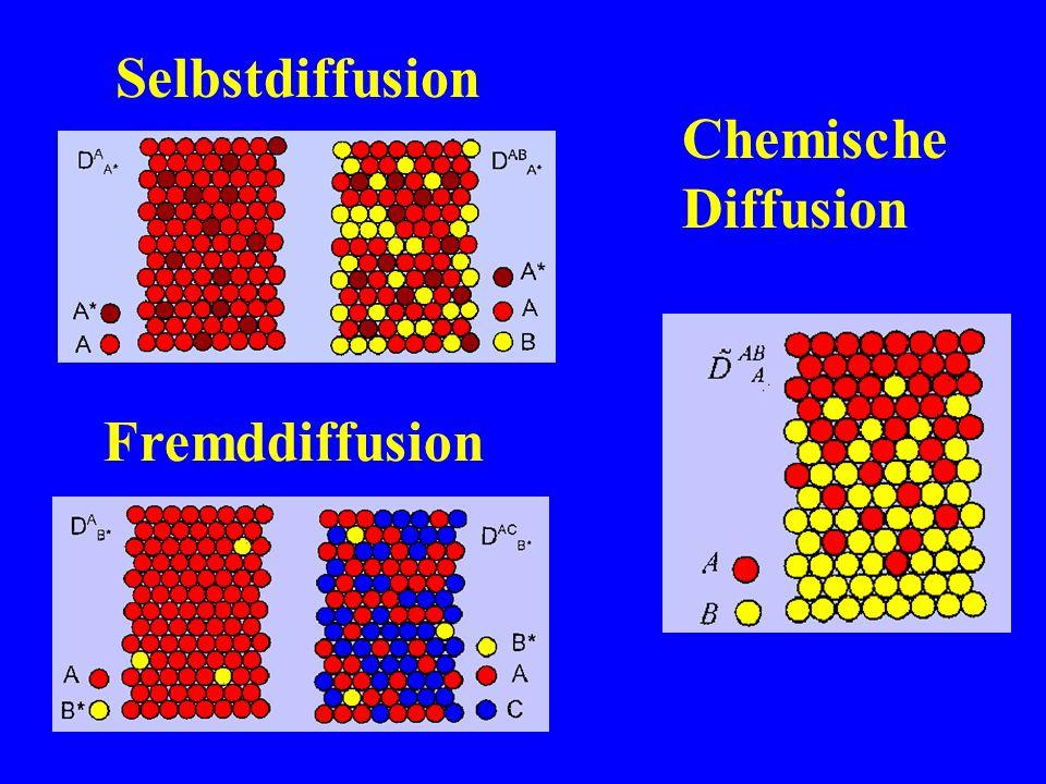 Halblogarithmische Dia- gramme der spezifischen Aktivität als Funktion des Quadrates der Eindring- tiefe Konzentration–Weg-Kur- ven der Selbstdiffusion