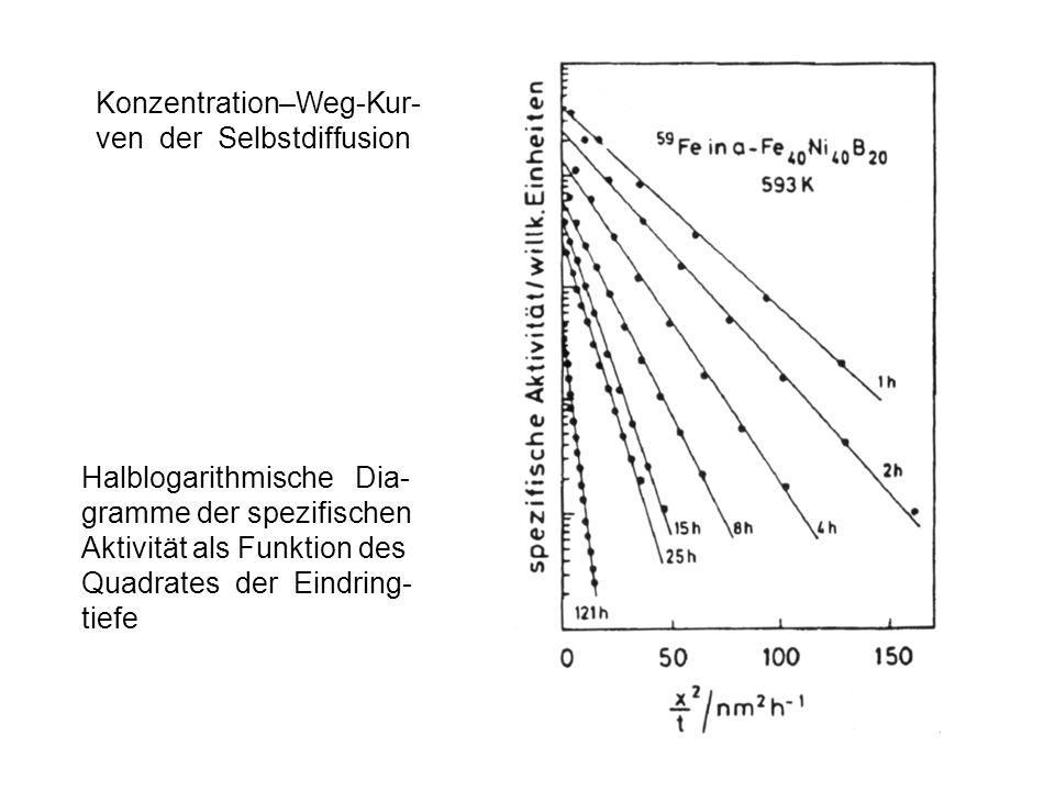 Halblogarithmische Dia- gramme der spezifischen Aktivität als Funktion des Quadrates der Eindring- tiefe Konzentration–Weg-Kur- ven der Selbstdiffusio