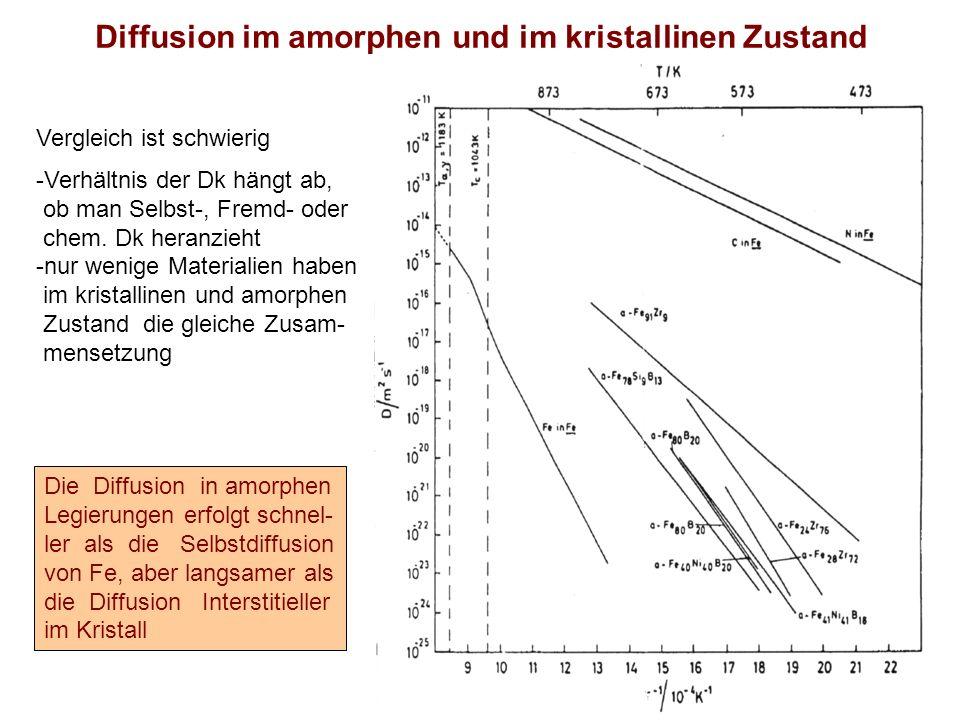 Diffusion im amorphen und im kristallinen Zustand Vergleich ist schwierig -Verhältnis der Dk hängt ab, ob man Selbst-, Fremd- oder chem. Dk heranzieht