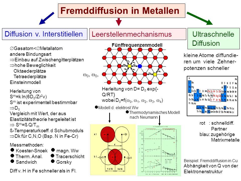 Fremddiffusion in Metallen Diffusion v. Interstitiellen Leerstellenmechanismus Ultraschnelle Diffusion Gasatom< Metallatom andere Bindungsart Einbau a