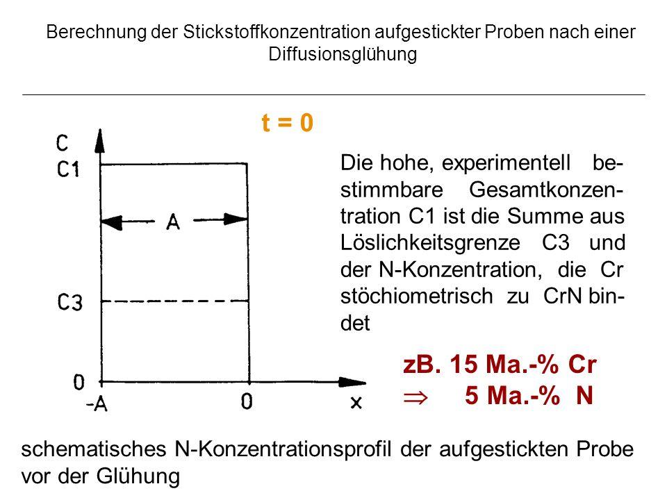 Berechnung der Stickstoffkonzentration aufgestickter Proben nach einer Diffusionsglühung schematisches N-Konzentrationsprofil der aufgestickten Probe