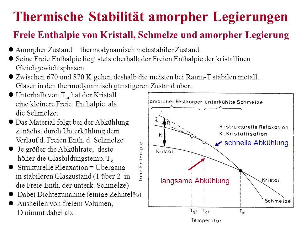 1schnelles Abschrecken in den Glaszustand 2kontinuierliches Aufheizen mit Kristallisation 3Amorphisieren durch Reaktionsdiffusion ZTU – Diagramm (Umwandlung Glas – Kristall)