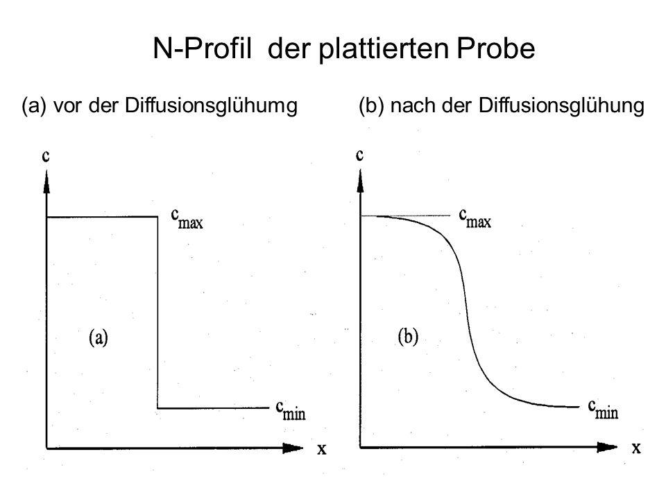 N-Profil der plattierten Probe (a) vor der Diffusionsglühumg (b) nach der Diffusionsglühung