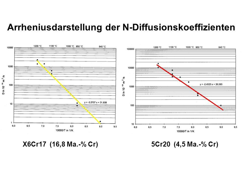 Arrheniusdarstellung der N-Diffusionskoeffizienten X6Cr17 (16,8 Ma.-% Cr) 5Cr20 (4,5 Ma.-% Cr)
