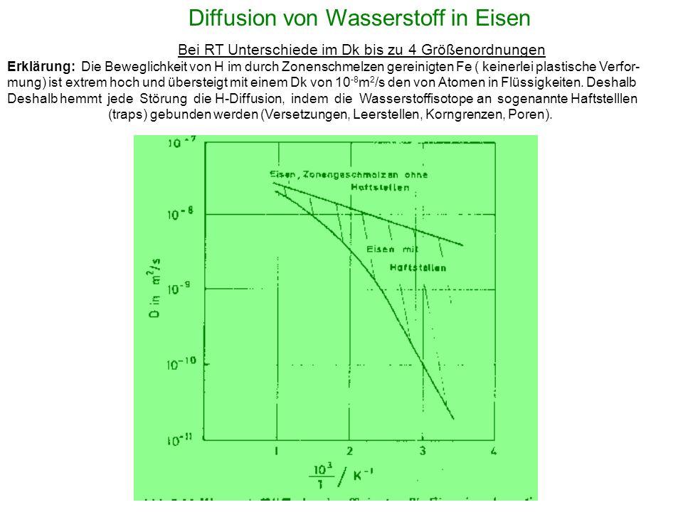Diffusion von Wasserstoff in Eisen Bei RT Unterschiede im Dk bis zu 4 Größenordnungen Erklärung: Die Beweglichkeit von H im durch Zonenschmelzen gerei