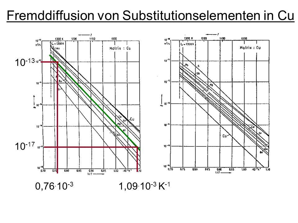 Fremddiffusion von Substitutionselementen in Cu 0,76. 10 -3 1,09. 10 -3 K -1 10 -13 10 -17