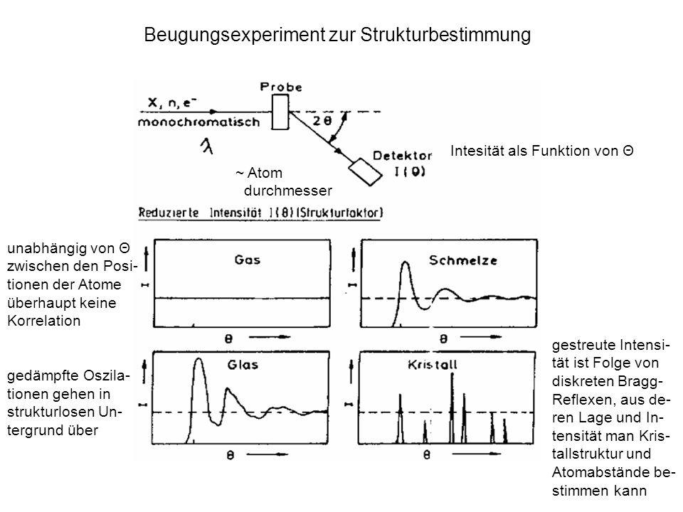 ~ Atom durchmesser Beugungsexperiment zur Strukturbestimmung Intesität als Funktion von Θ unabhängig von Θ zwischen den Posi- tionen der Atome überhau