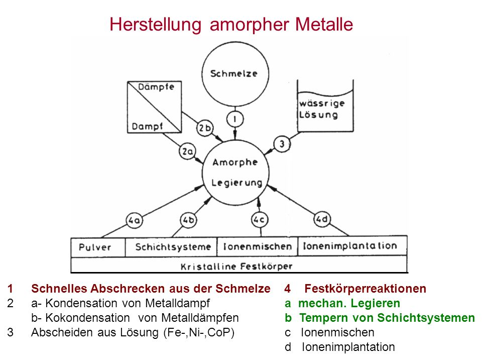 Zur Herstellung amorpher Metalle sind Abkühlgeschwindigkeiten von 10 6 K/s und mehr erforderlich.