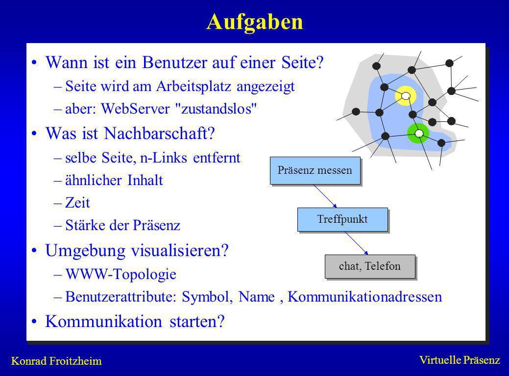 Konrad Froitzheim Virtuelle Präsenz Nachbarschaftsmodelle (1) Dynamische Verzeichnisdienste (DDS) –z.B.