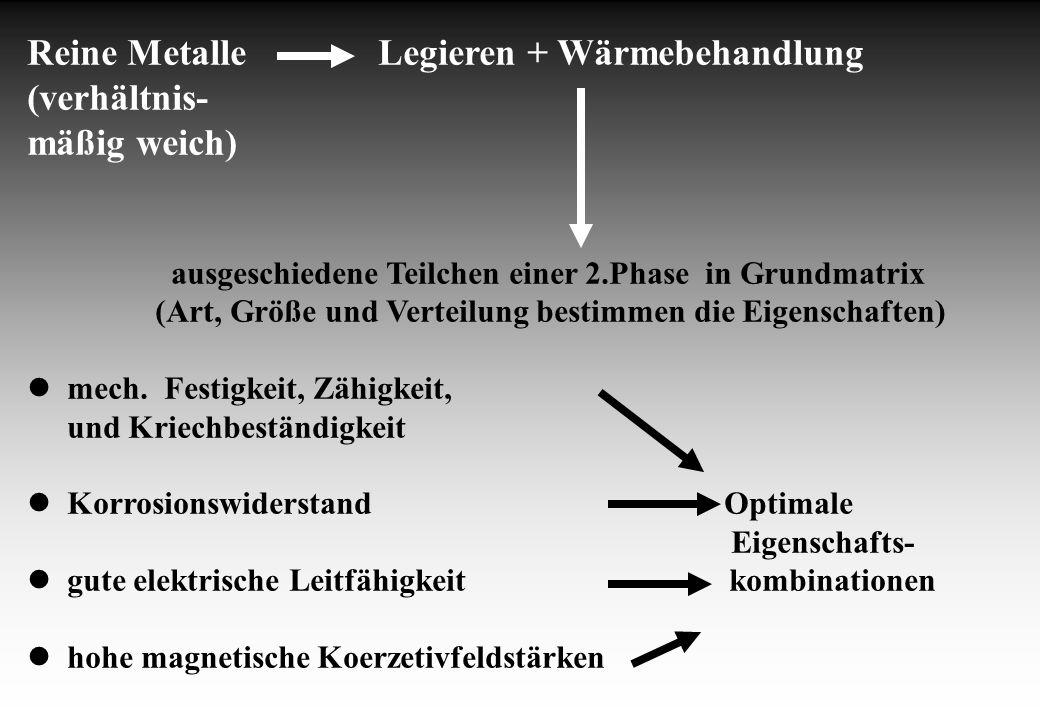 Reine Metalle Legieren + Wärmebehandlung (verhältnis- mäßig weich) ausgeschiedene Teilchen einer 2.Phase in Grundmatrix (Art, Größe und Verteilung bes