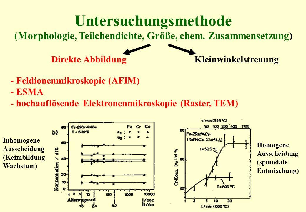 Untersuchungsmethode (Morphologie, Teilchendichte, Größe, chem. Zusammensetzung) Direkte Abbildung Kleinwinkelstreuung - Feldionenmikroskopie (AFIM) -