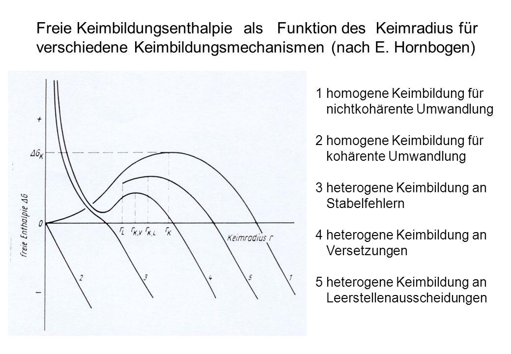 Freie Keimbildungsenthalpie als Funktion des Keimradius für verschiedene Keimbildungsmechanismen (nach E. Hornbogen) 1 homogene Keimbildung für nichtk