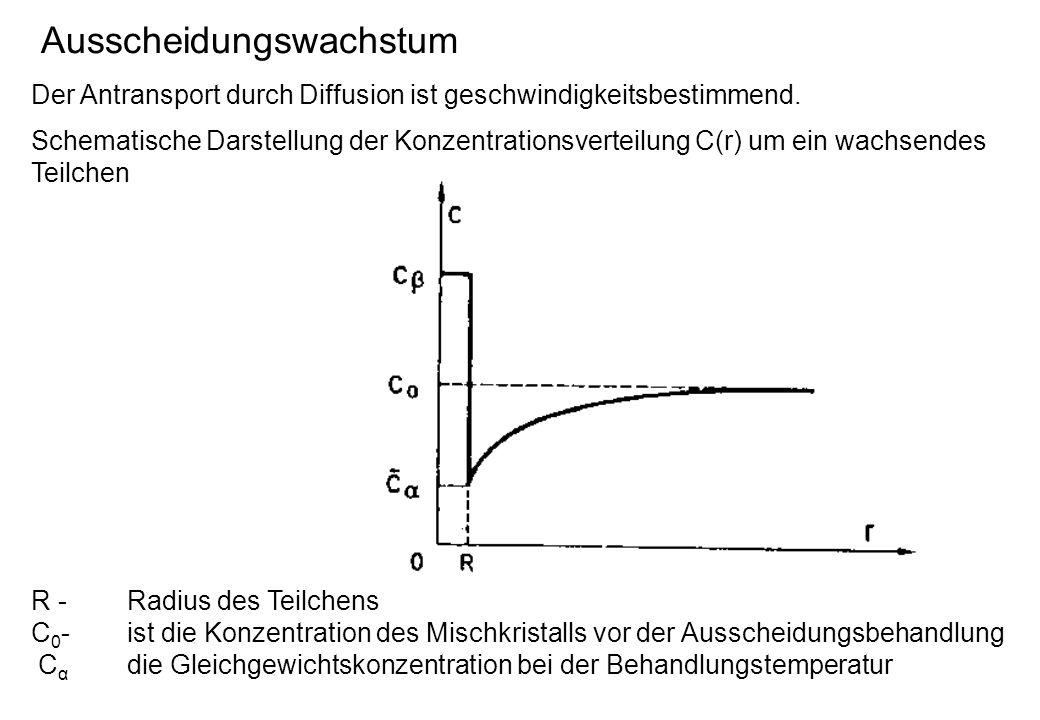 Ausscheidungswachstum Der Antransport durch Diffusion ist geschwindigkeitsbestimmend. Schematische Darstellung der Konzentrationsverteilung C(r) um ei
