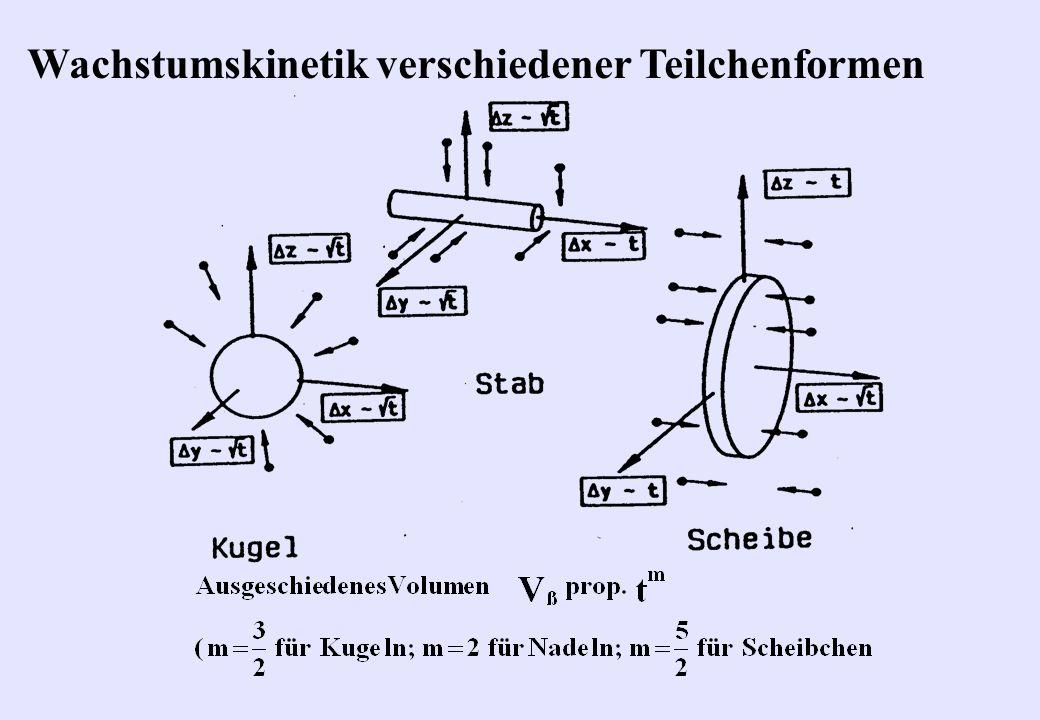 Wachstumskinetik verschiedener Teilchenformen