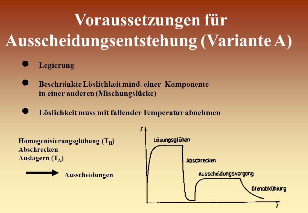Voraussetzungen für Ausscheidungsentstehung (Variante A) Legierung Beschränkte Löslichkeit mind. einer Komponente in einer anderen (Mischungslücke) Lö