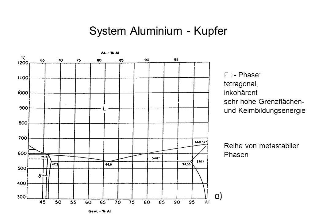 System Aluminium - Kupfer - Phase: tetragonal, inkohärent sehr hohe Grenzflächen- und Keimbildungsenergie Reihe von metastabiler Phasen
