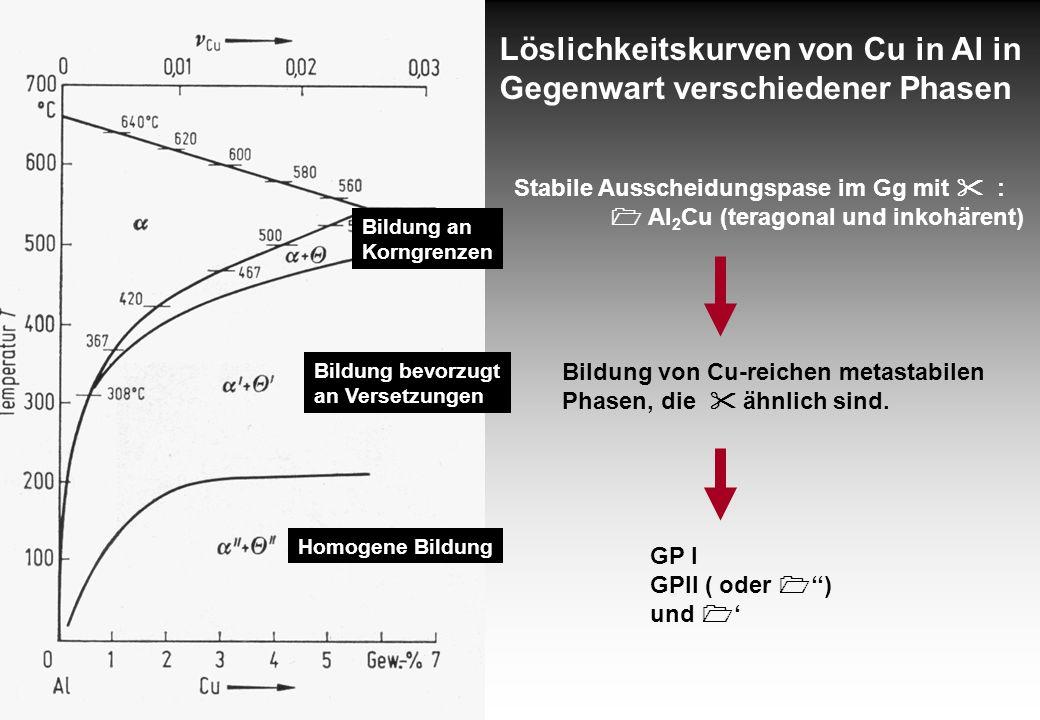 Bildung an Korngrenzen Bildung bevorzugt an Versetzungen Homogene Bildung Löslichkeitskurven von Cu in Al in Gegenwart verschiedener Phasen Stabile Au