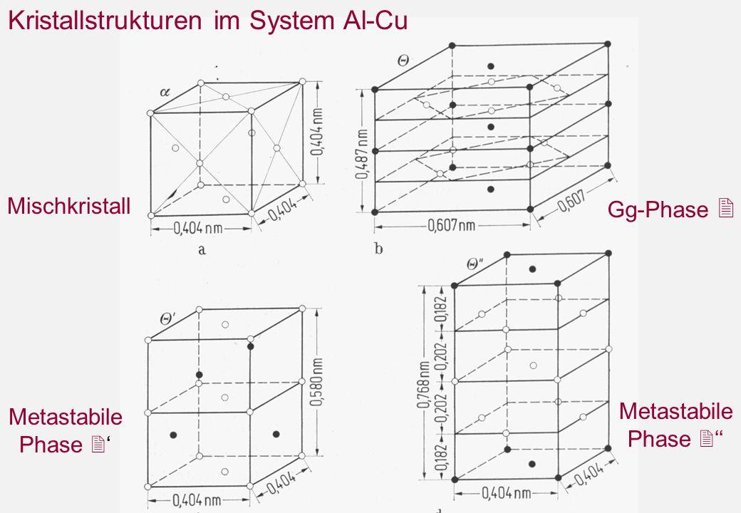 Kristallstrukturen im System Al-Cu Mischkristall Gg-Phase Metastabile Phase Metastabile Phase