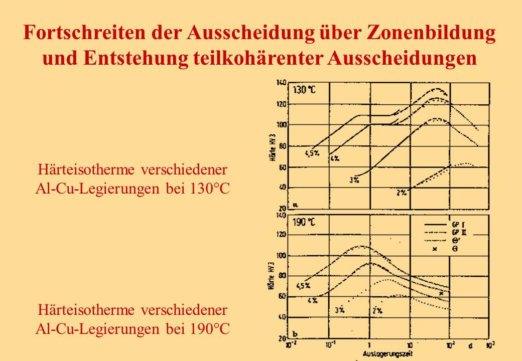 Fortschreiten der Ausscheidung über Zonenbildung und Entstehung teilkohärenter Ausscheidungen Härteisotherme verschiedener Al-Cu-Legierungen bei 130°C