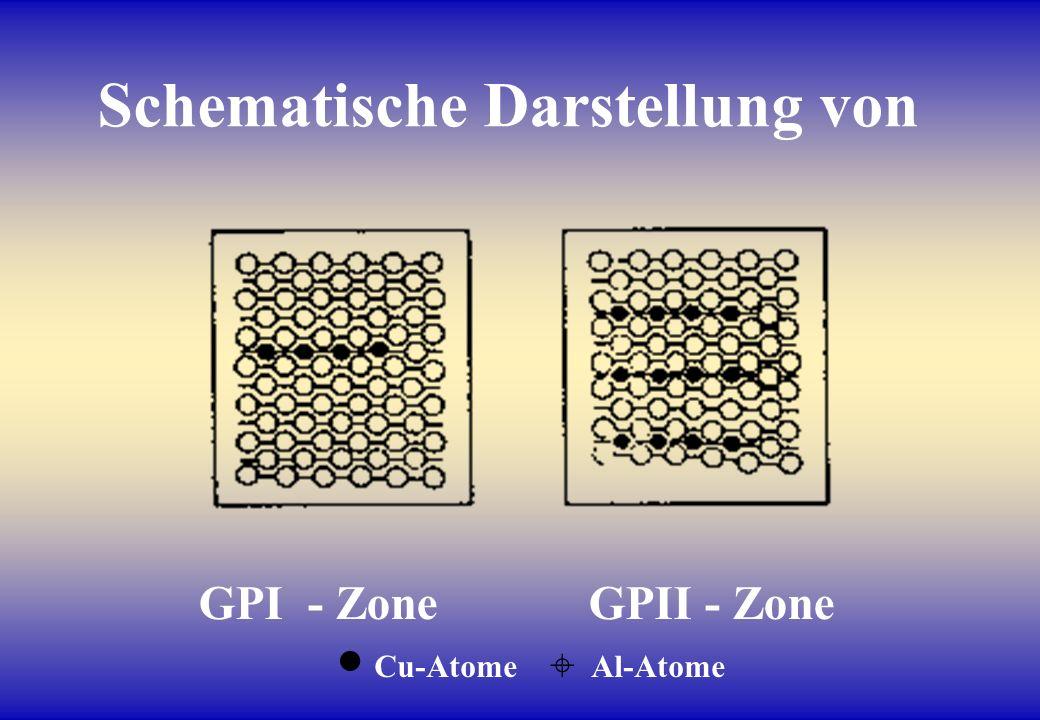 Schematische Darstellung von GPI - Zone GPII - Zone Cu-Atome Al-Atome