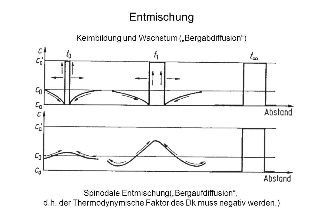 Umwandlungsreaktionen Man kann folgende Umwandlungsreaktionen unterscheiden: I : T 1 T 2 : Polymorhe Umwandlung des reinen Metalls (Beispiele: kfz -Fe krz- -Fe bei 909°C krz-ß-Ti hdp- -Ti bei 882°C II : T 1 T 2 : bei rascher Abkühlung : massive Umwandlung III : T 1 T 2 : bei langsamer Abkühlung: (C 4 ) + (C 5 ), es bildet sich ein Zweiphasengemisch IV: T 2 T 3 : bei rascher Abkühlung entsteht ein übersättigter Mk, der beim Anlassen bei T 3 nach I(C 6 ) + (C 1 ) in die metallische Phase I (A x B y ) und den stabilen -Mk mit der Gg-konzentration C 1 bei T 3 zerfällt V : T 2 T 3 : bei höherem LE-Gehalt und rascher Abkühlung ent- steht auch der übersättigte Mk, der jedoch beim An- lassen bei T 3 nach (C 3 )+ (C 2 ) in die meta- stabile Phase und den Mk zerfällt.