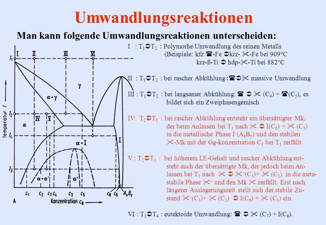 Umwandlungsreaktionen Man kann folgende Umwandlungsreaktionen unterscheiden: I : T 1 T 2 : Polymorhe Umwandlung des reinen Metalls (Beispiele: kfz -Fe