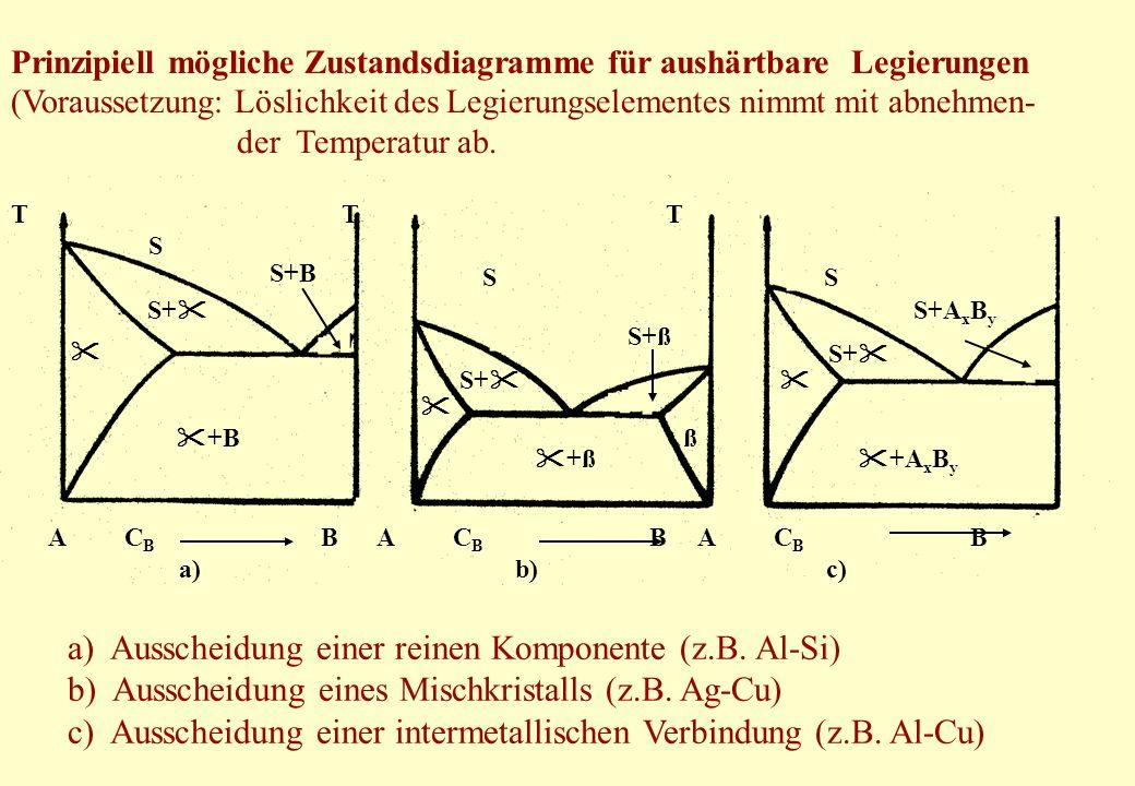 Prinzipiell mögliche Zustandsdiagramme für aushärtbare Legierungen (Voraussetzung: Löslichkeit des Legierungselementes nimmt mit abnehmen- der Tempera